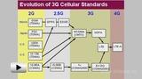 Смотреть видео: Стандарт сотовой связи DAMPS