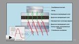 Смотреть видео: Светодиоды на квантовых точках
