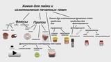 Смотреть видео: Химия для пайки
